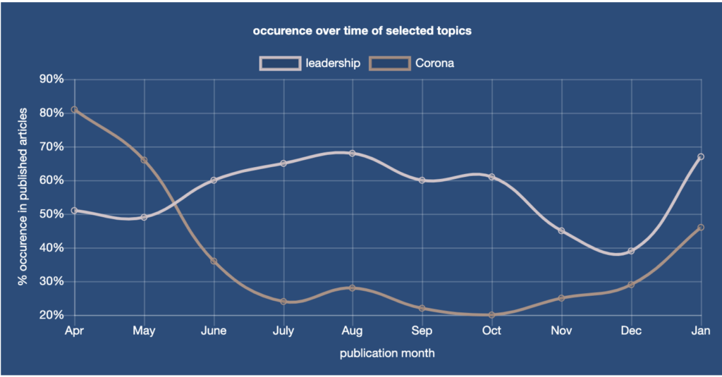 EARS - Insights from Dashboard 2