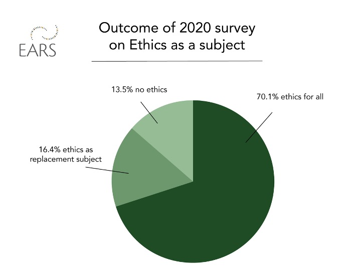 EARS - Outcome of 2020 survey on Ethics as a subject