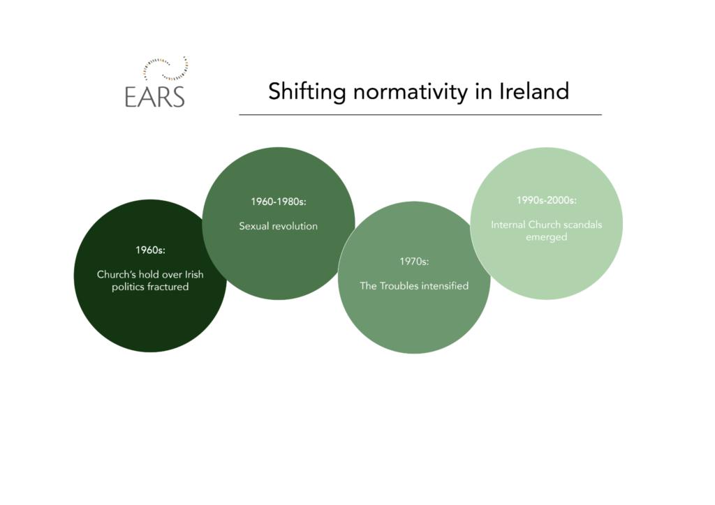 Normativity Catholicism changing Irish landscape